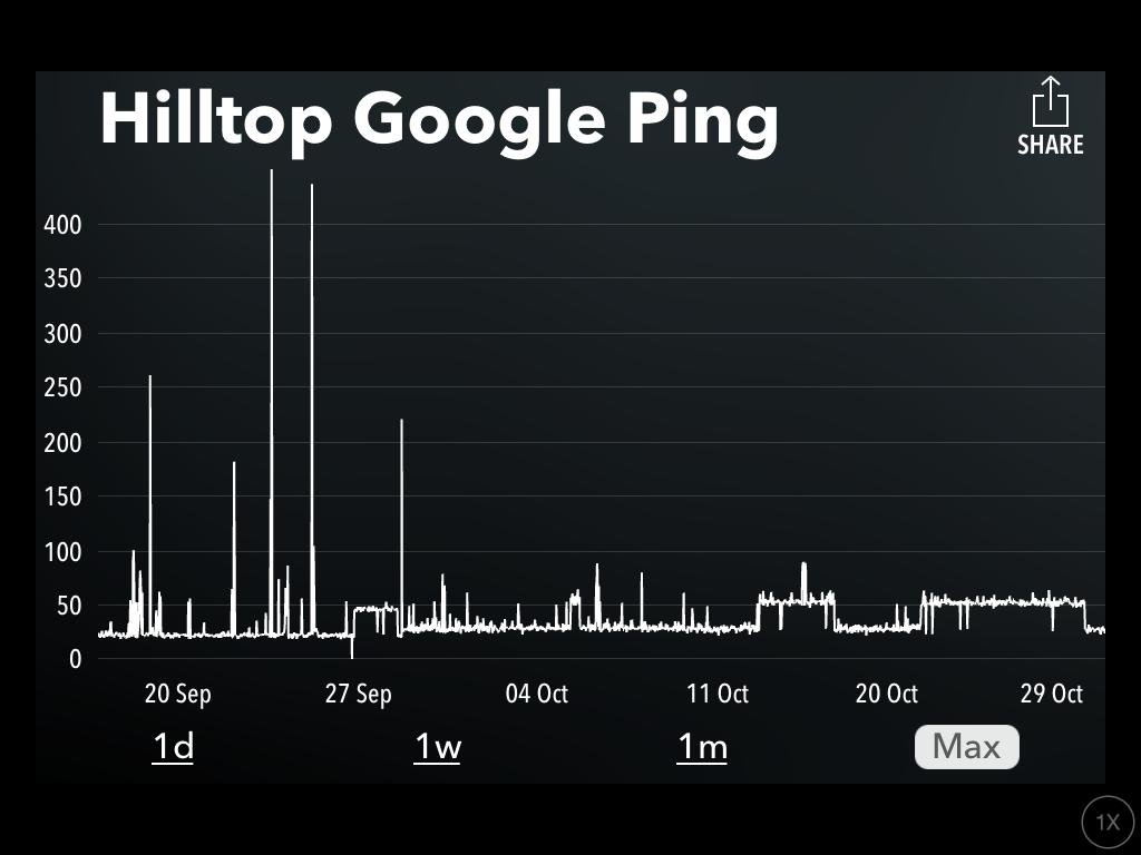 Hilltop Google Ping